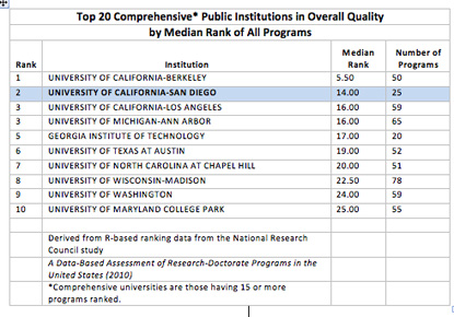 Uc San Diego S Doctoral Programs Win High Marks In