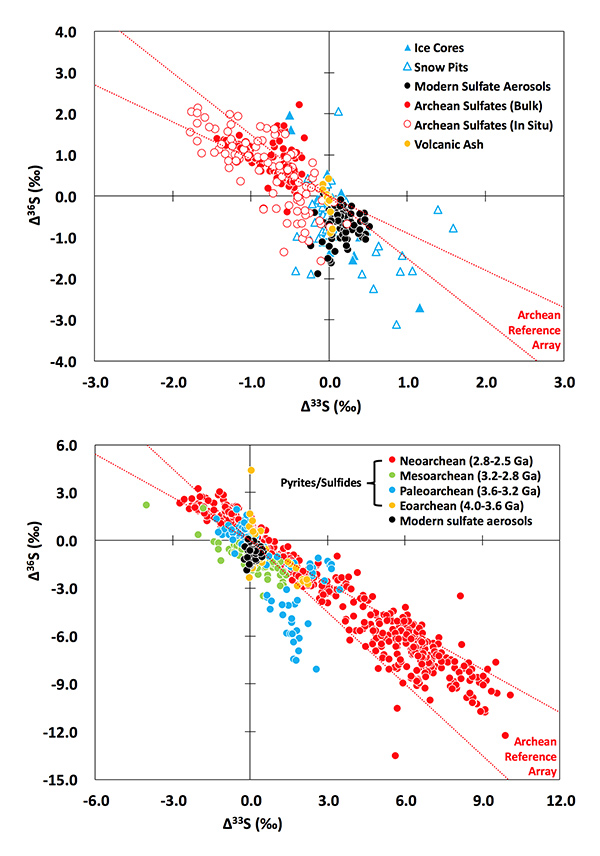 Figures depict similarity of signatures in modern atmospheric sulfates and geological records