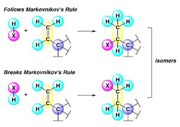 Image depicting Markinov's Rule. Courtesy of Valerie Schmidt