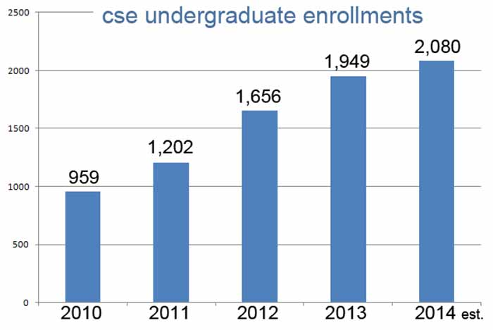 Undergraduate enrollment in 2014-15