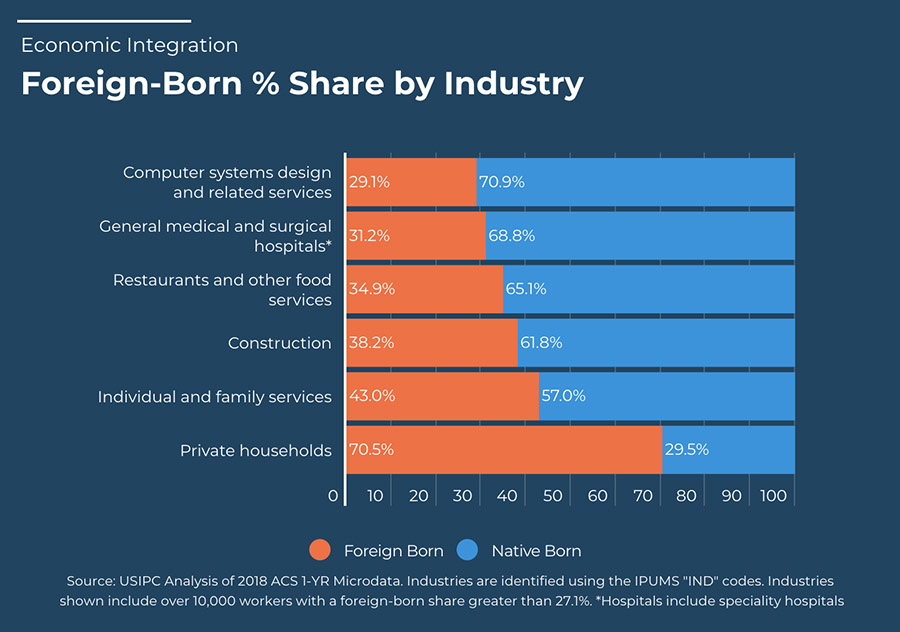 Figure of foreign-born percent share by industry.