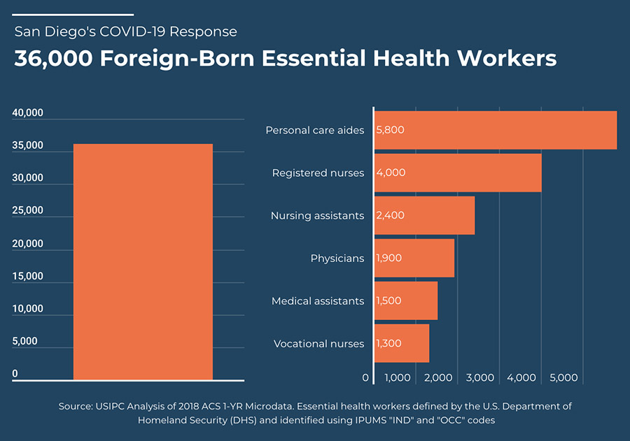 Figure - 36,000 foreign-born essential health workers.