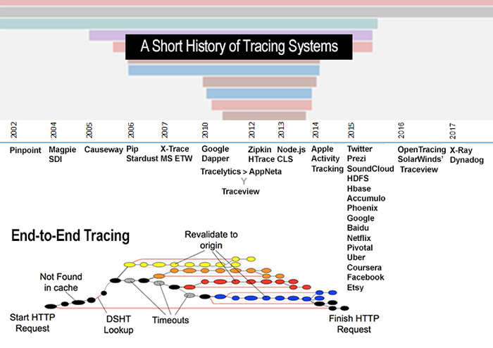 graphic: short history of tracing systems