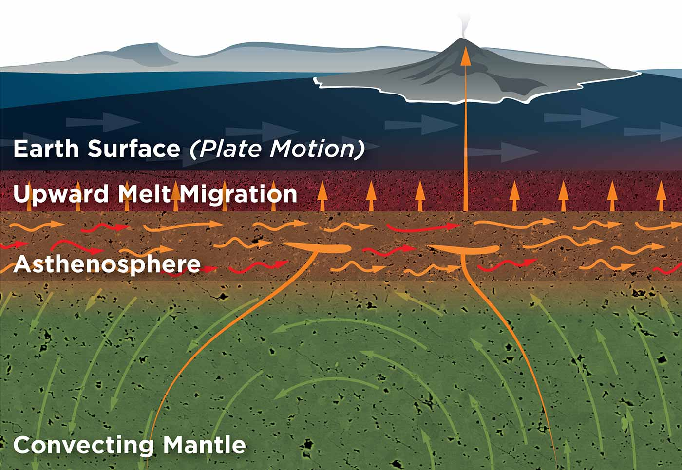 Image: A graphical depiction of the upward motion of melt through the earth's interior layers