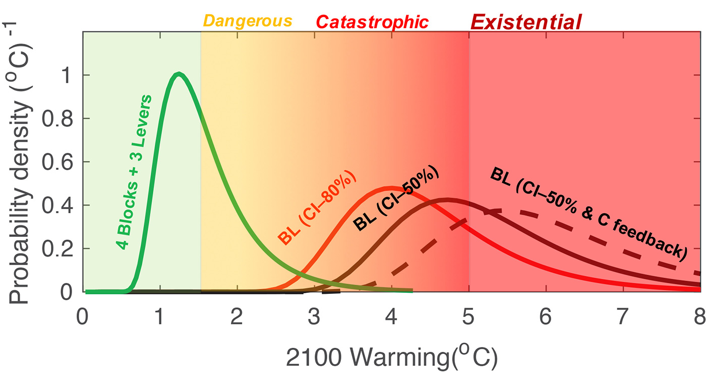 Projected warming