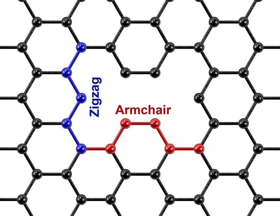 Image: Zigzag and armchair defects in graphene.