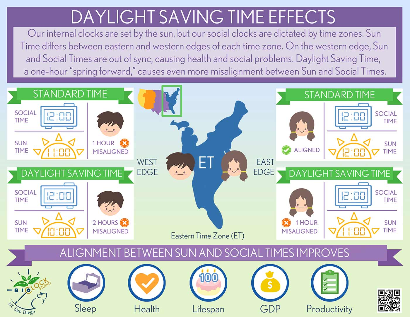 infographic on daylight savings time
