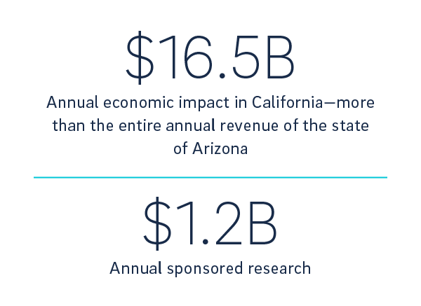 economic impact report stat on revenue and research