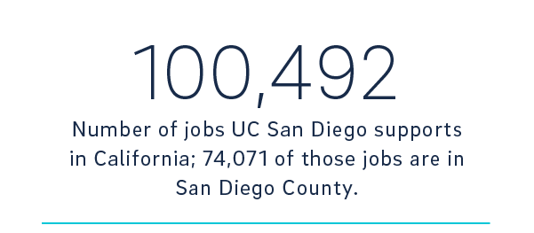 economic impact report stat on jobs at UC San Diego