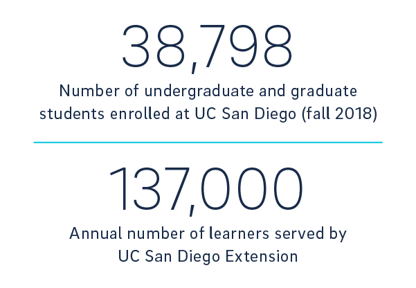 economic impact report stat on undergrads and grads