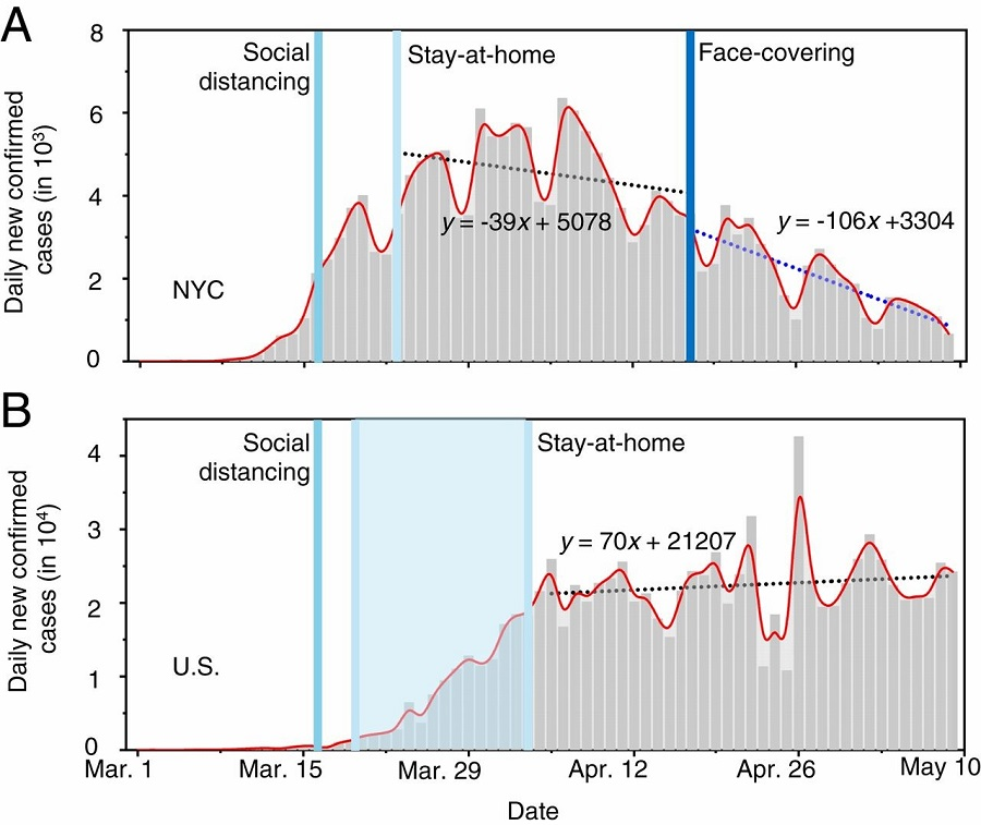 Trends of new infections in NYC and U.S.