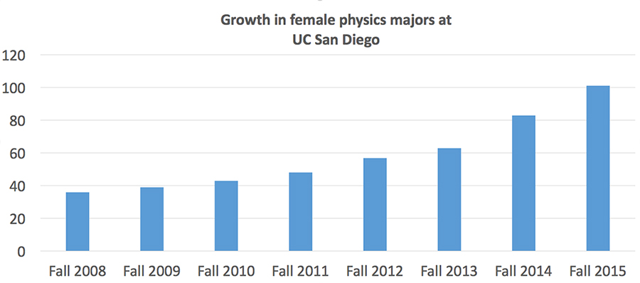 Image: Growth in female physics majors at UC San Diego