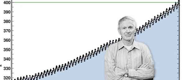 Charles D. Keeling and the Keeling Curve