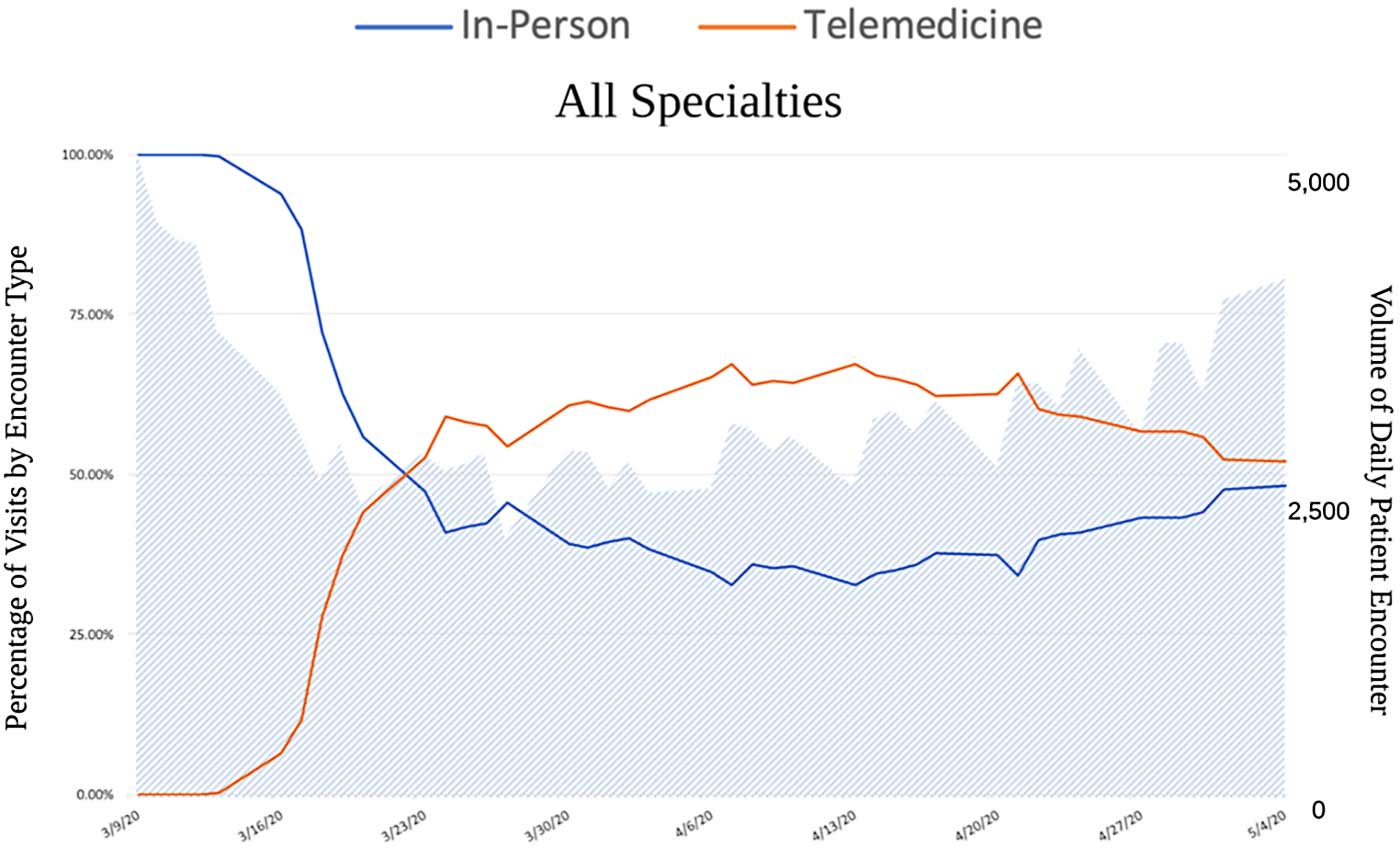 graph of daily ambulatory patient encounters in person versus telemedicine