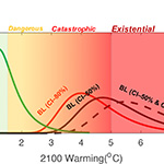 "New Climate Risk Classification Created to Account for Potential ""Existential"" Threats"