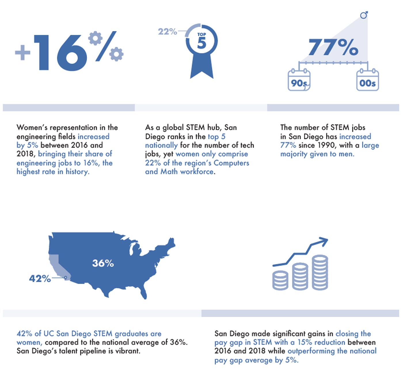 infographic about women in stem