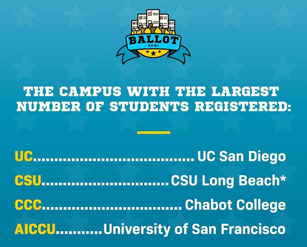 The Campus with the Largest Number of Students Registered.